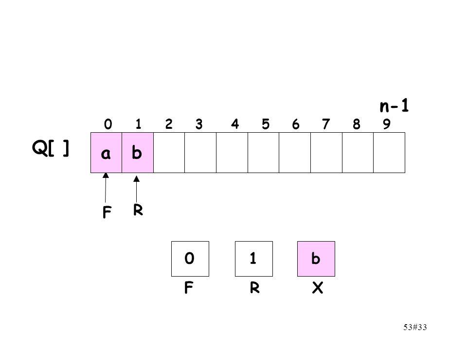 n-1 0 1 2 3 4 5 6 7 8 9 Q[ ] a b F R 1 b F R X